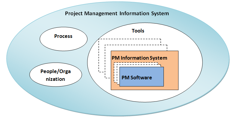 project management information system Management information system mis definition - a management information system (mis) is a broadly used and applied term for a three-resource system.
