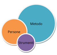 il sistema di Project Management
