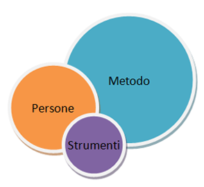Sistema di Project Management - Gli elementi
