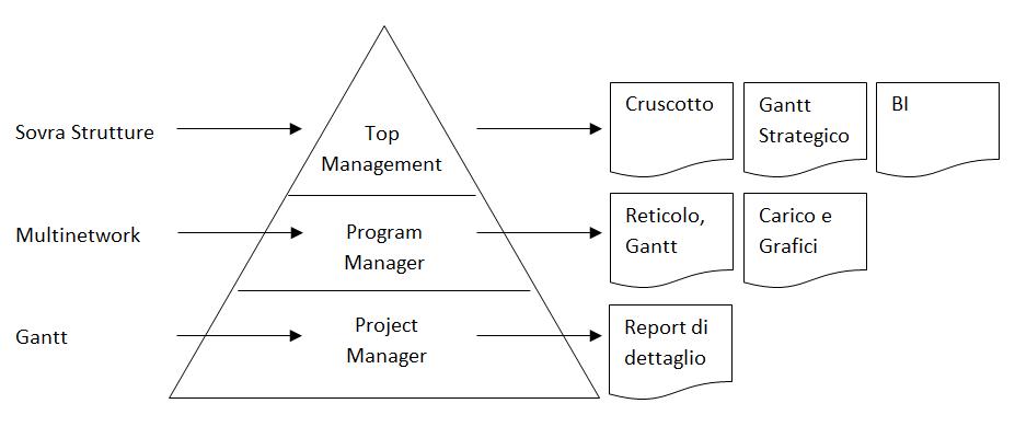 Software di Project Management e Scope Management