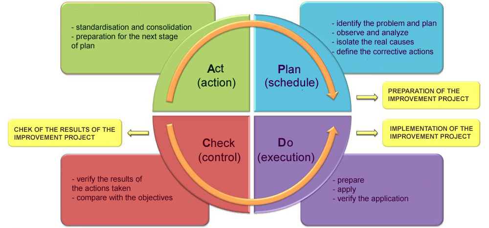 The PDCA method or Deming wheel for your improvement ...