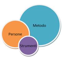 Il Sistema di Project Management