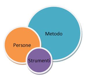 Sistema di Project Management - Gli elementi