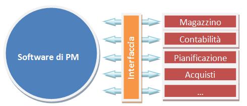Sistema di Project Management - Il Software