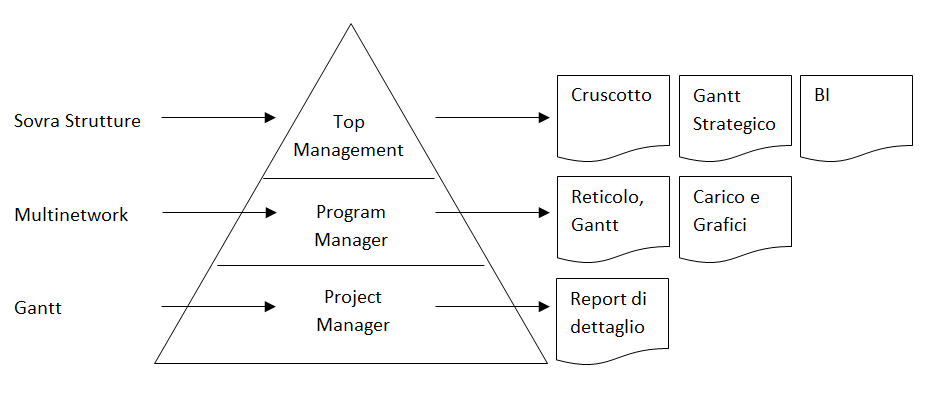 Software di Project Management e Scope Management