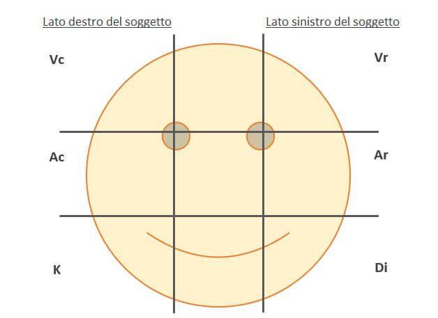 PNL posizione degli occhi e pensiero correlato