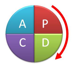 Come usare il metodo PDCA o ruota di Deming per il miglioramento