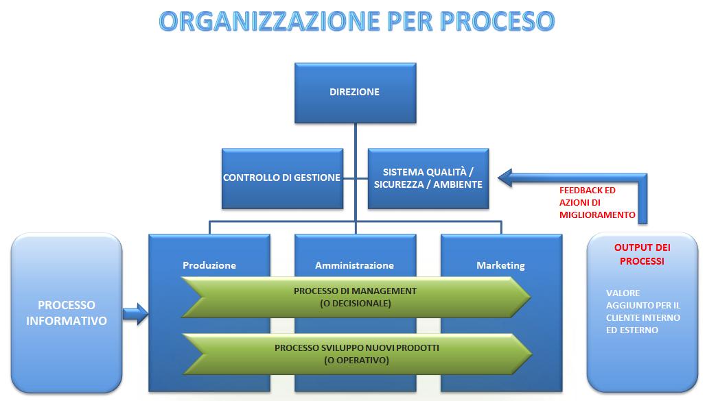 Organizzazioni Per Processo